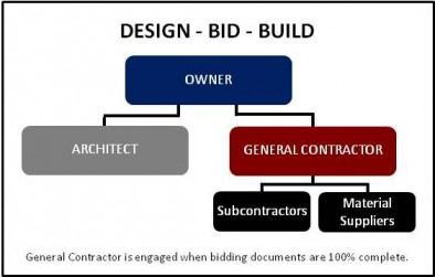 LATCON- Design, Bid, Build